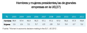 mujeres y hombres presidentes empresas UE_fuente_women_on_board_progress_report